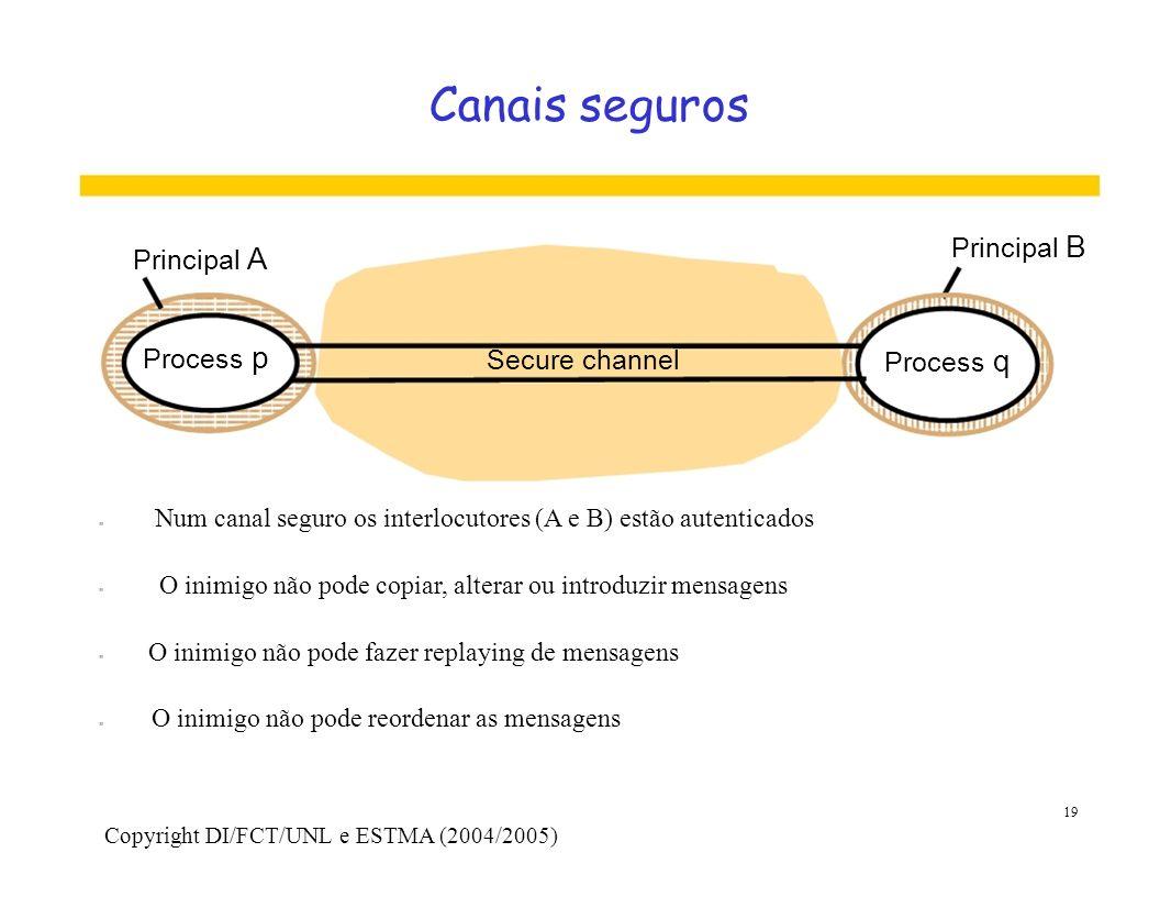 Canais seguros Principal B Principal A Process p Secure channel