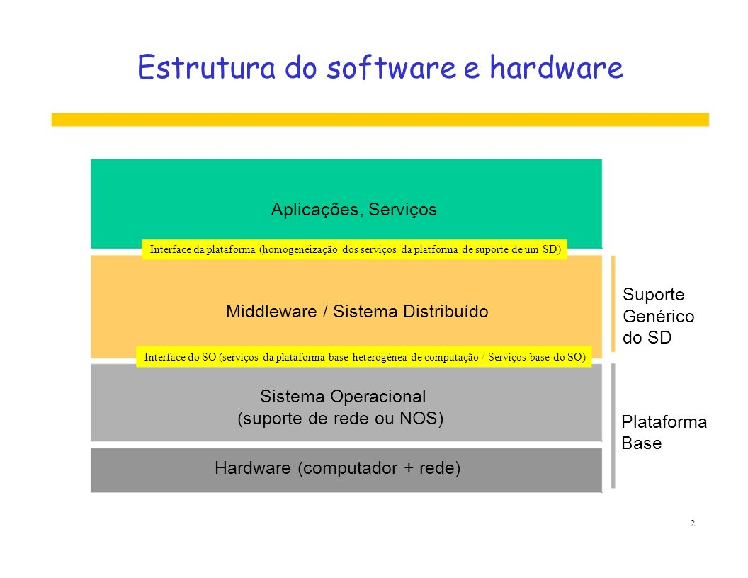 Estrutura do software e hardware