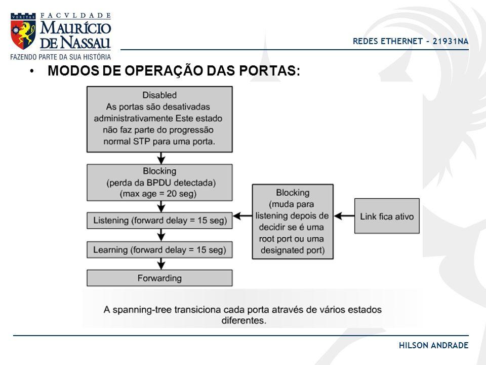 MODOS DE OPERAÇÃO DAS PORTAS: