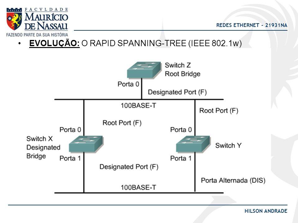 EVOLUÇÃO: O RAPID SPANNING-TREE (IEEE 802.1w)