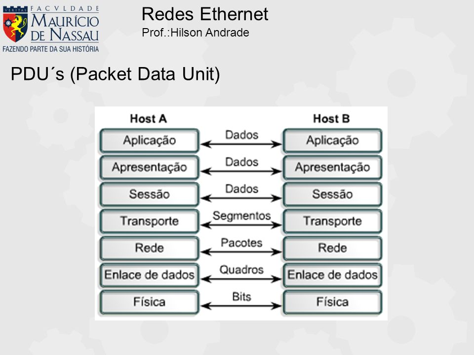 PDU´s (Packet Data Unit)