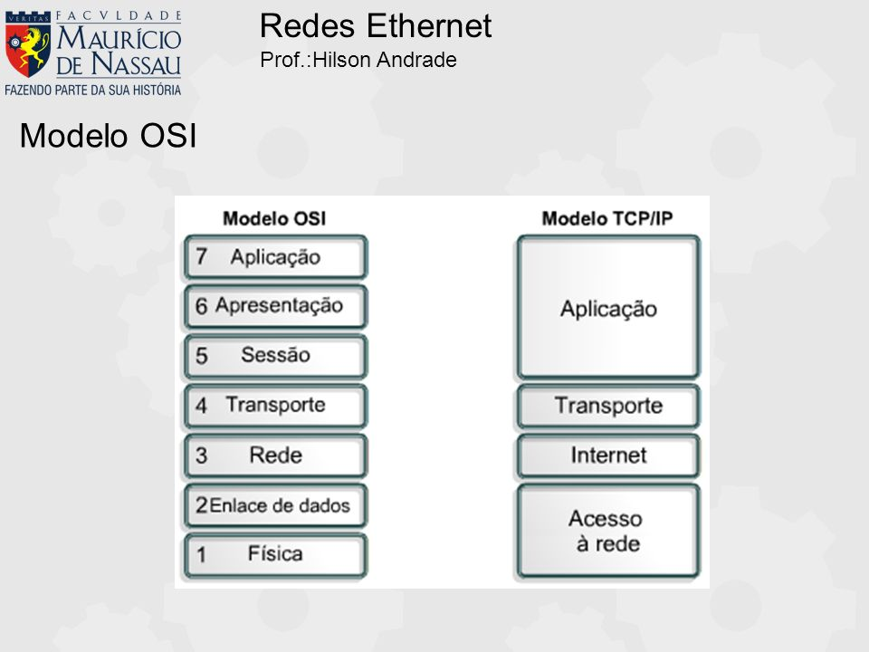 Redes Ethernet Prof.:Hilson Andrade Modelo OSI