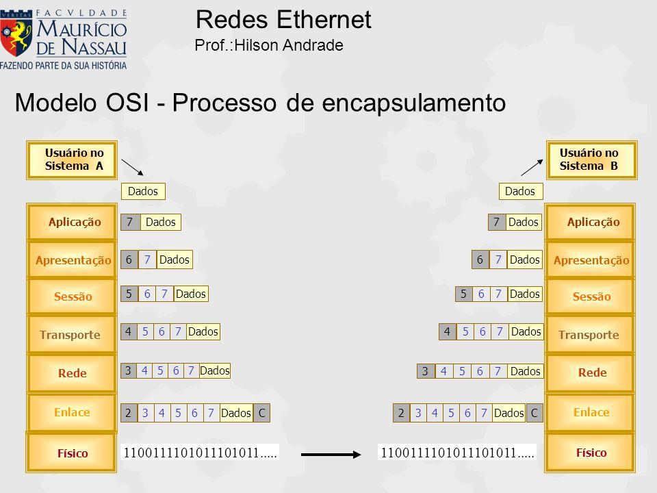 Modelo OSI - Processo de encapsulamento