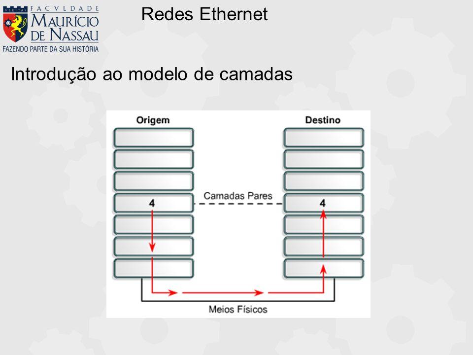 Redes Ethernet Introdução ao modelo de camadas