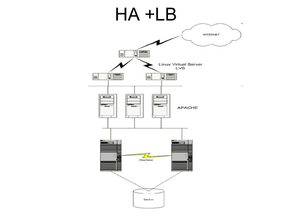 HA +LB