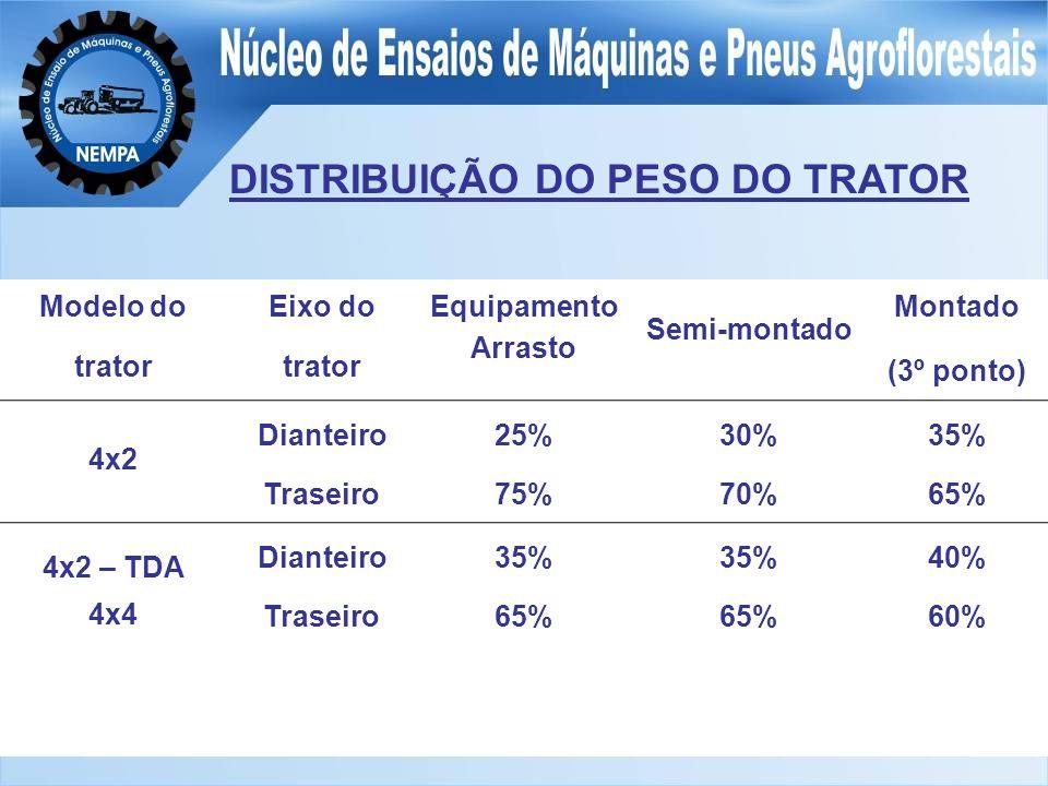 DISTRIBUIÇÃO DO PESO DO TRATOR
