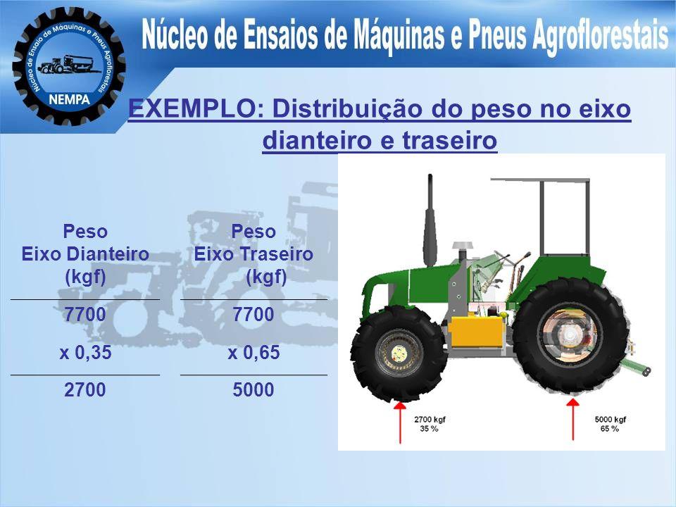 EXEMPLO: Distribuição do peso no eixo dianteiro e traseiro
