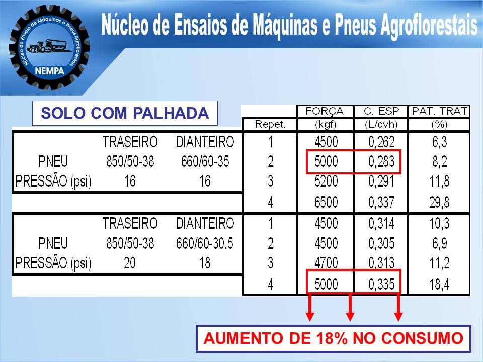 SOLO COM PALHADA AUMENTO DE 18% NO CONSUMO