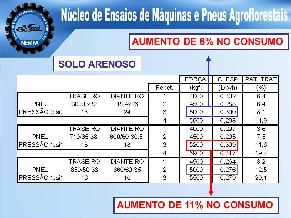 AUMENTO DE 8% NO CONSUMO SOLO ARENOSO AUMENTO DE 11% NO CONSUMO