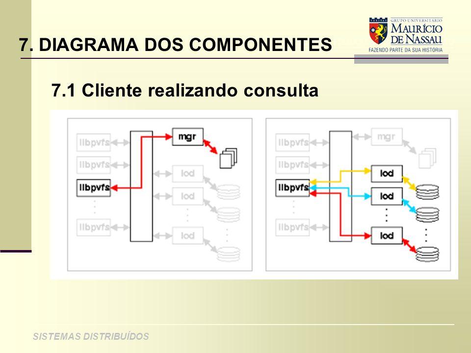 7. DIAGRAMA DOS COMPONENTES
