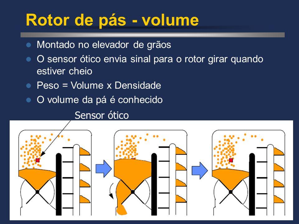 Rotor de pás - volume Montado no elevador de grãos