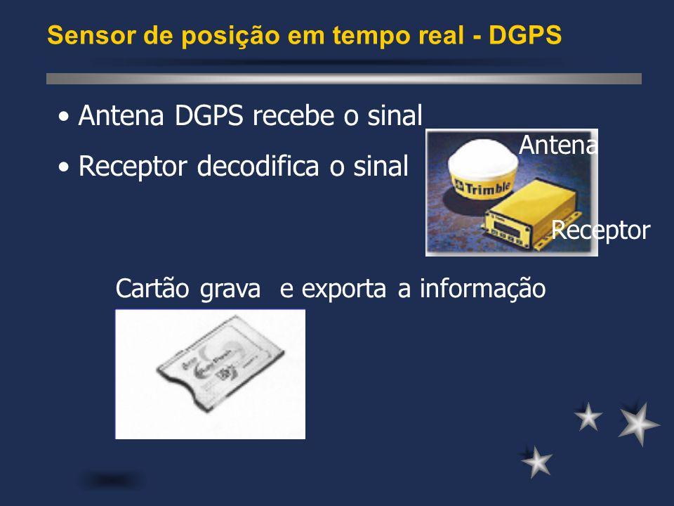 Antena DGPS recebe o sinal Receptor decodifica o sinal