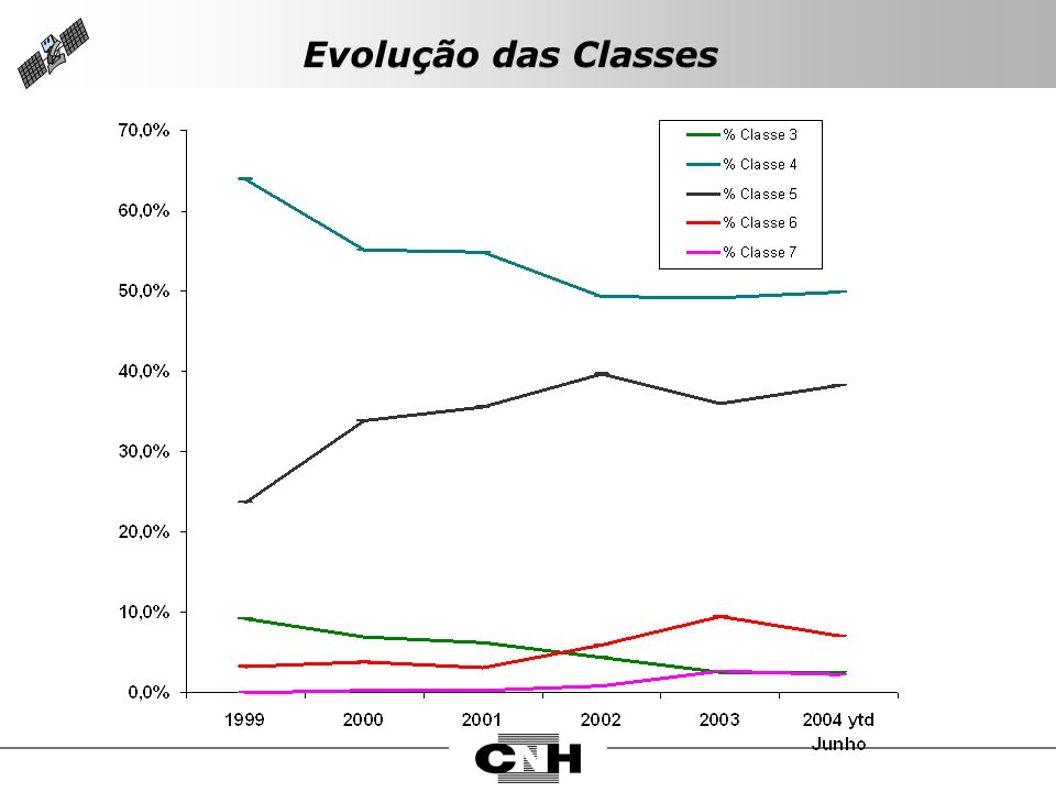 Evolução das Classes