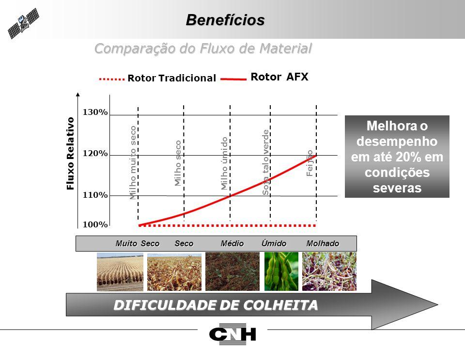 Melhora o desempenho em até 20% em condições severas