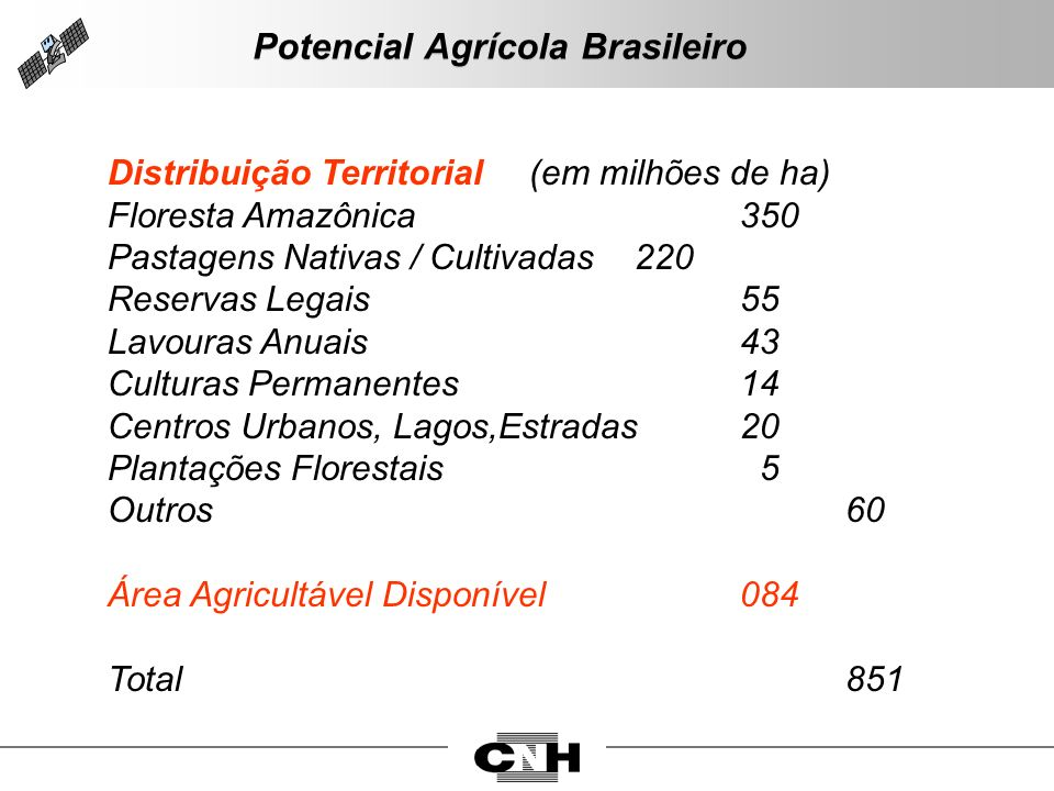 Potencial Agrícola Brasileiro