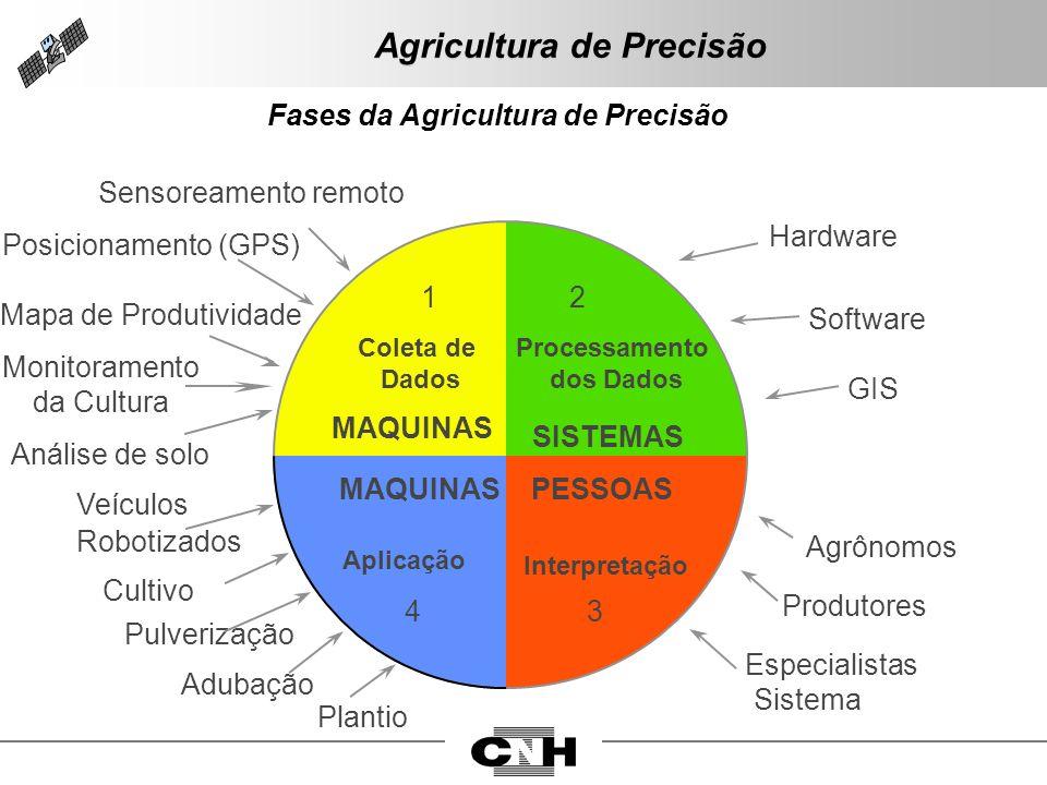 Fases da Agricultura de Precisão