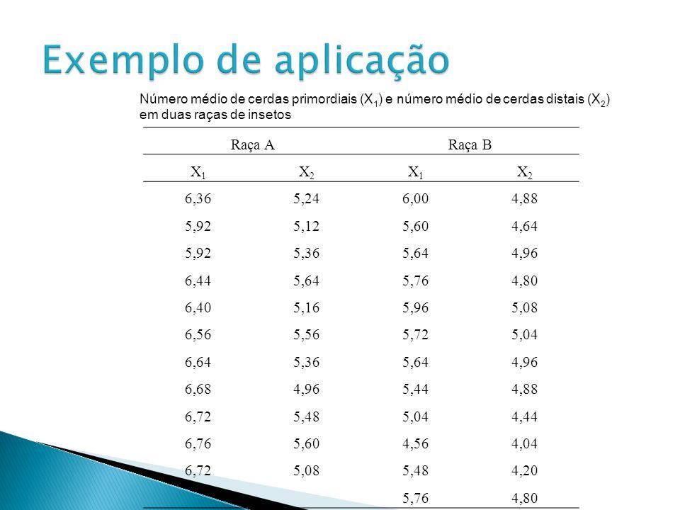 Exemplo de aplicação Raça A Raça B X1 X2 6,36 5,24 6,00 4,88 5,92 5,12