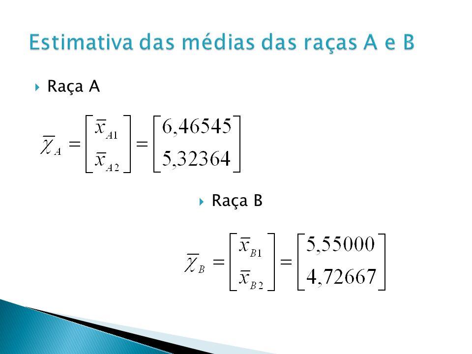 Estimativa das médias das raças A e B