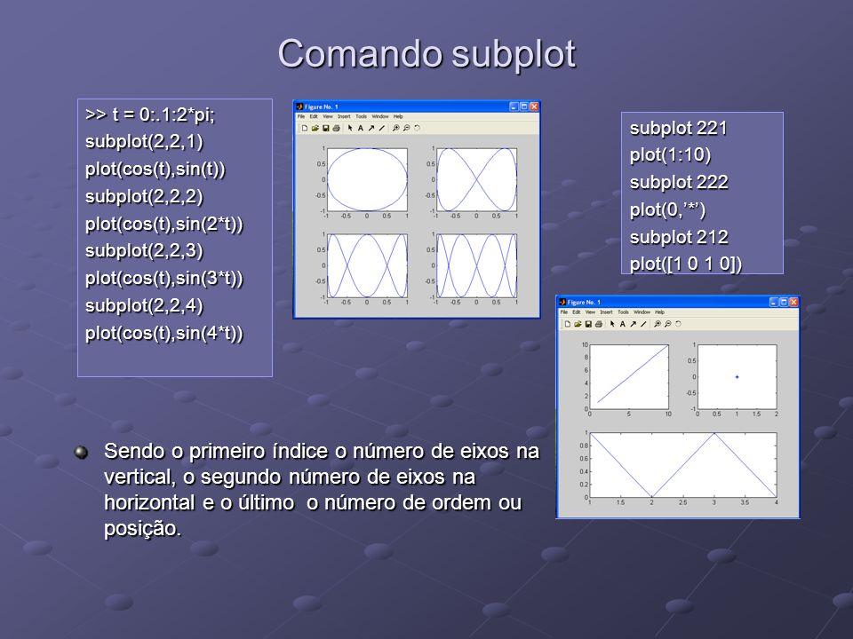 Comando subplot >> t = 0:.1:2*pi; subplot(2,2,1) plot(cos(t),sin(t)) subplot(2,2,2) plot(cos(t),sin(2*t))