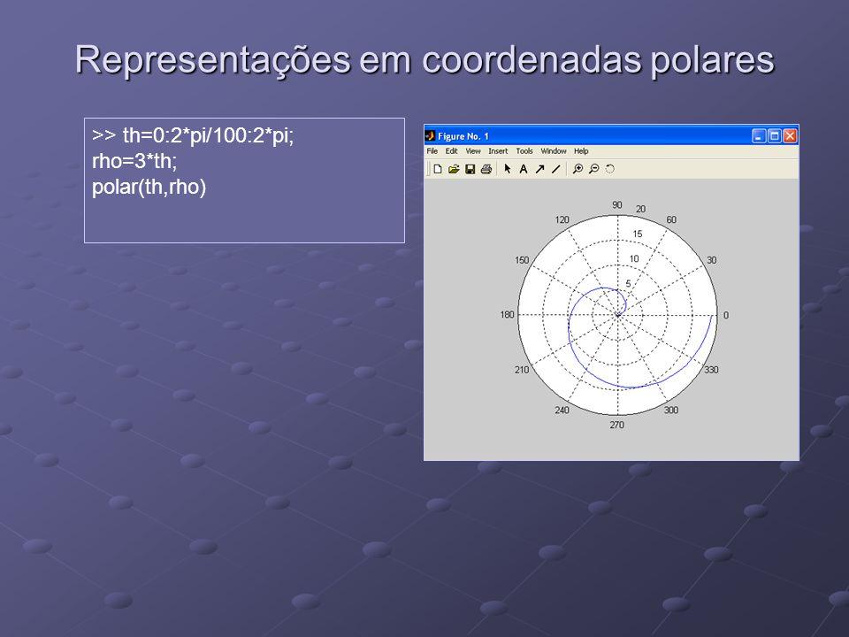 Representações em coordenadas polares