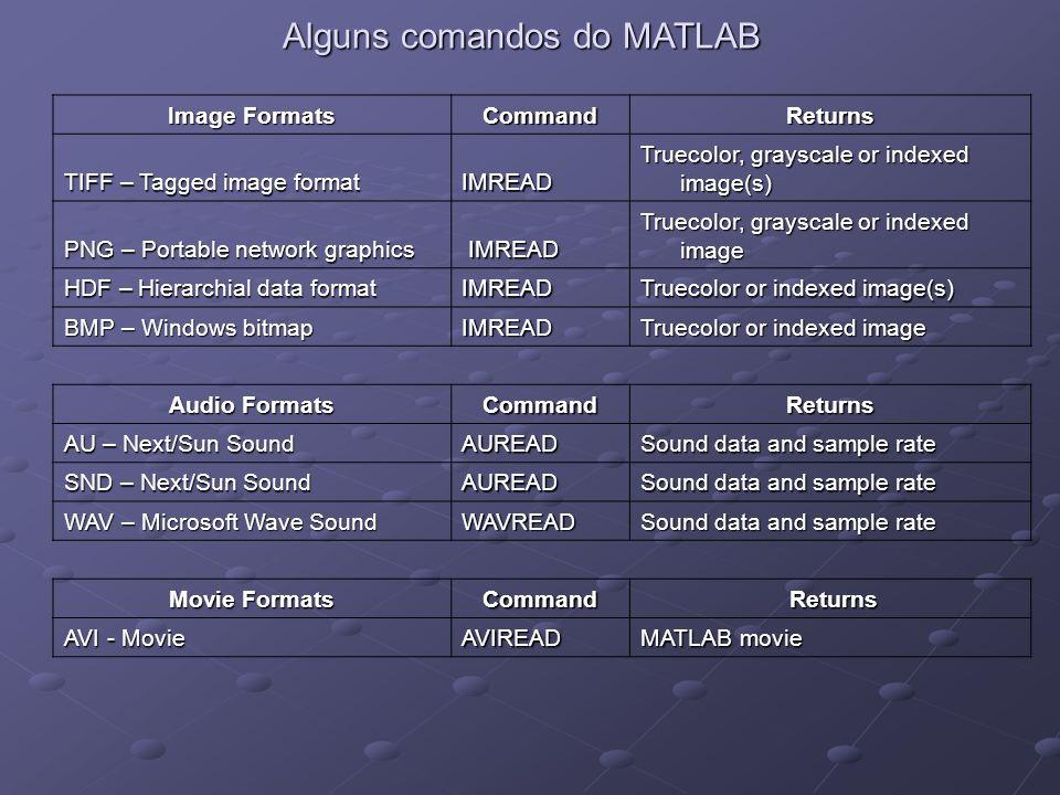 Alguns comandos do MATLAB