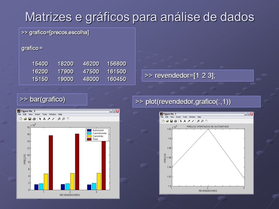 Matrizes e gráficos para análise de dados