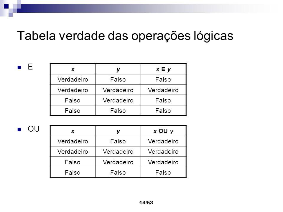 Tabela verdade das operações lógicas