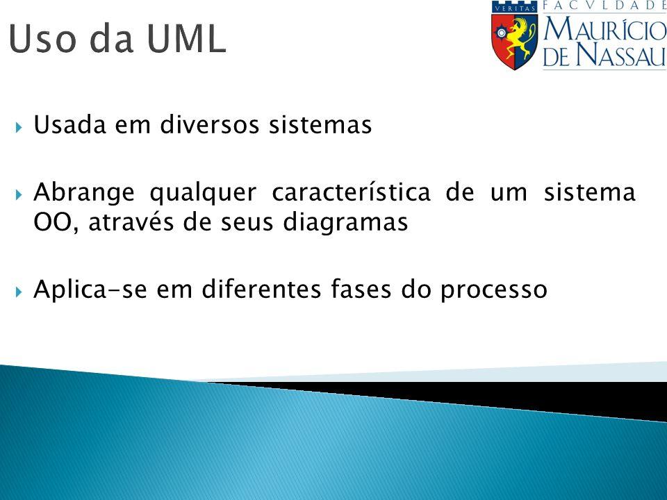 Uso da UML Usada em diversos sistemas