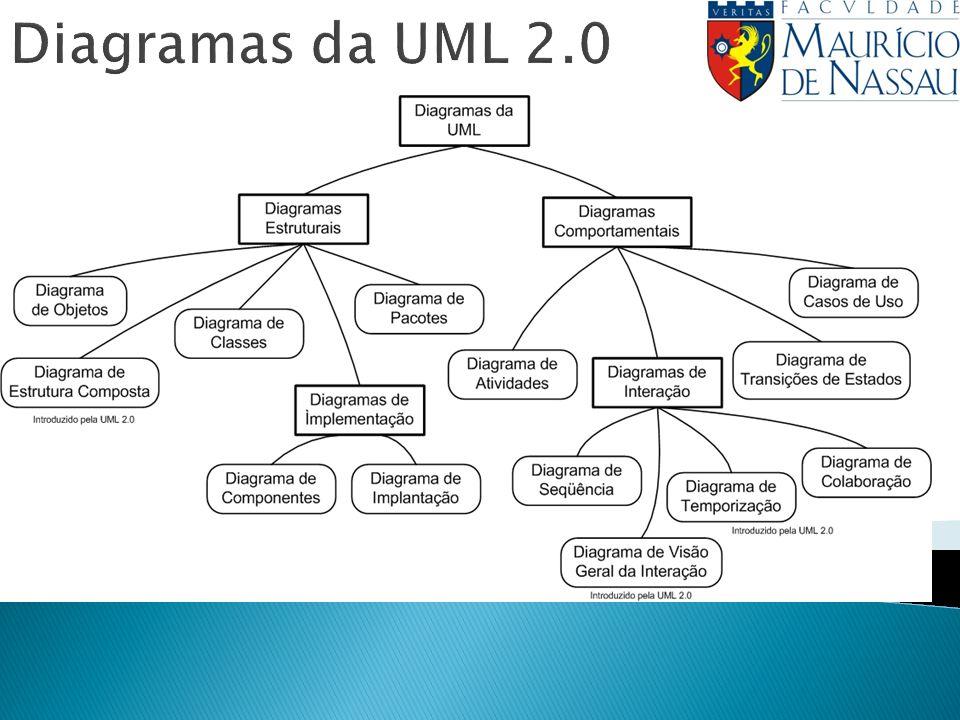 Diagramas da UML 2.0