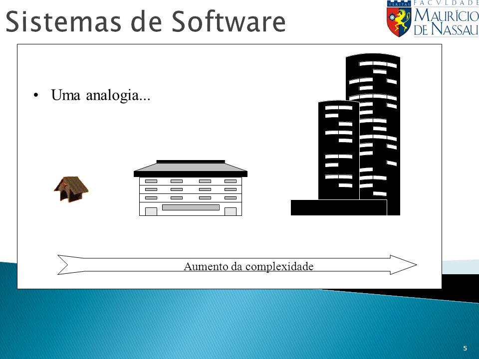 Sistemas de Software Uma analogia... Aumento da complexidade
