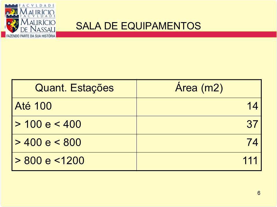 Quant. Estações Área (m2) Até 100 14 > 100 e < 400 37