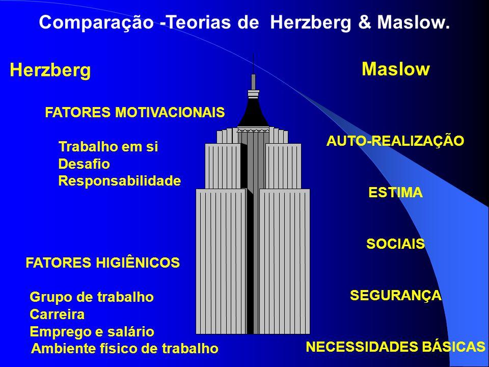 Comparação -Teorias de Herzberg & Maslow.