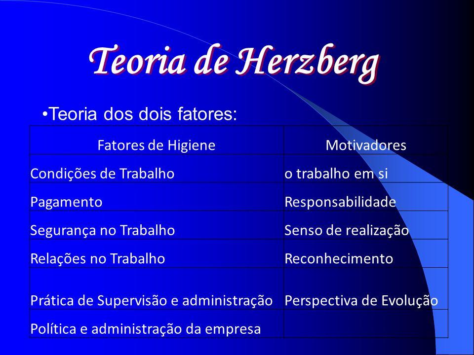 Teoria de Herzberg Teoria dos dois fatores: Fatores de Higiene