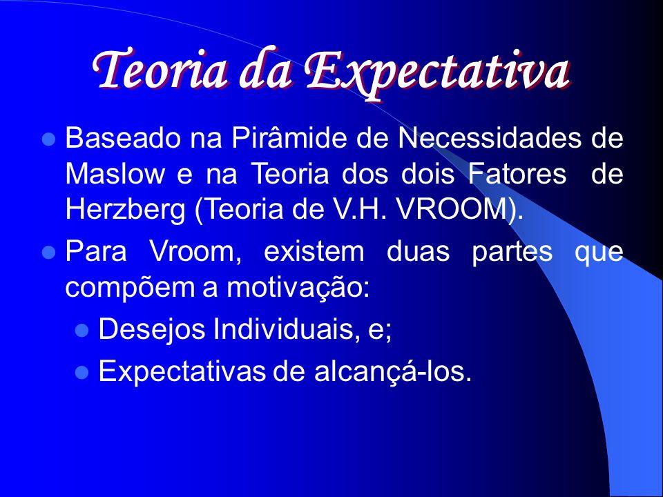 Teoria da Expectativa Baseado na Pirâmide de Necessidades de Maslow e na Teoria dos dois Fatores de Herzberg (Teoria de V.H. VROOM).