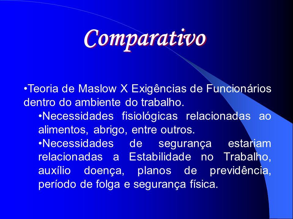 Comparativo Teoria de Maslow X Exigências de Funcionários dentro do ambiente do trabalho.