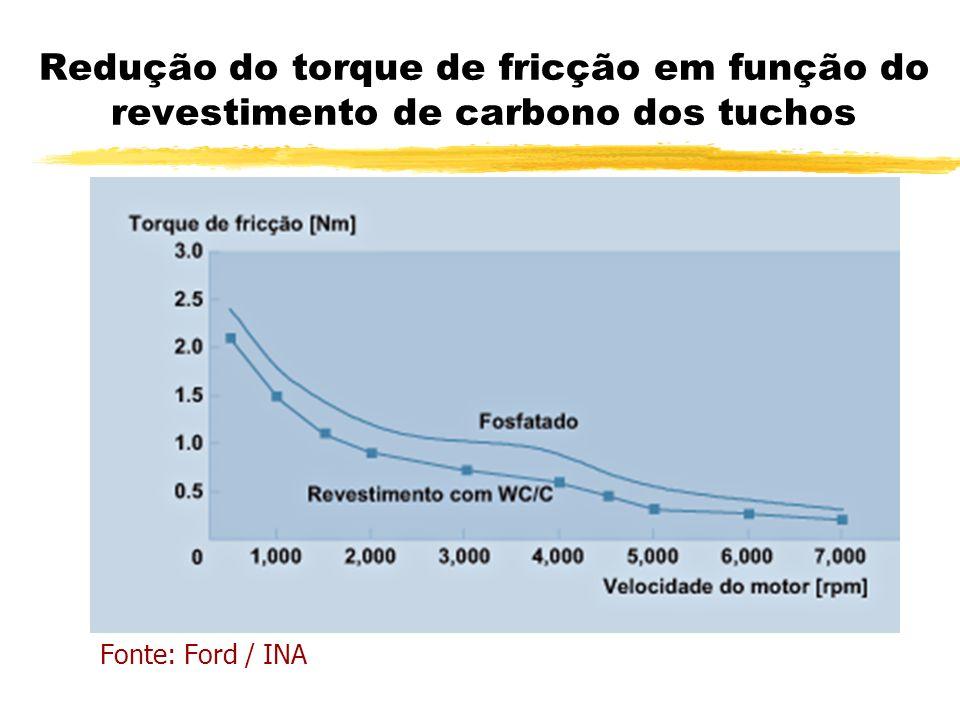 Redução do torque de fricção em função do revestimento de carbono dos tuchos