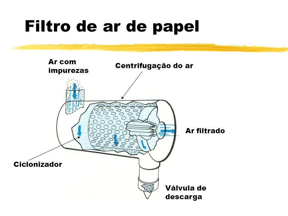 Filtro de ar de papel Ar com impurezas Centrifugação do ar Ar filtrado