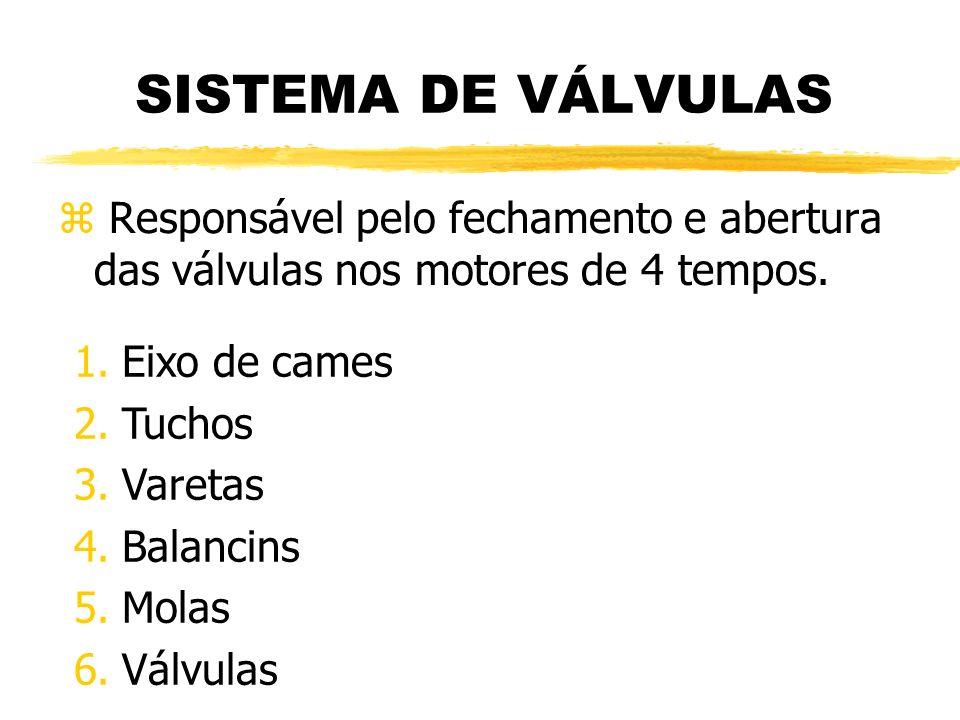 SISTEMA DE VÁLVULAS Responsável pelo fechamento e abertura das válvulas nos motores de 4 tempos. Eixo de cames.
