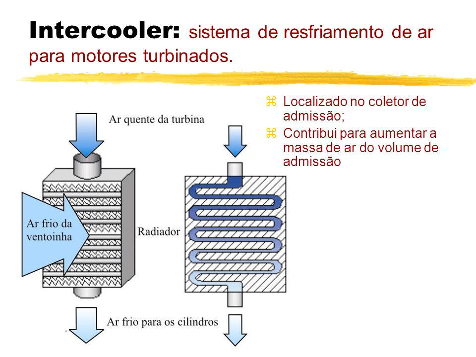 Intercooler: sistema de resfriamento de ar para motores turbinados.