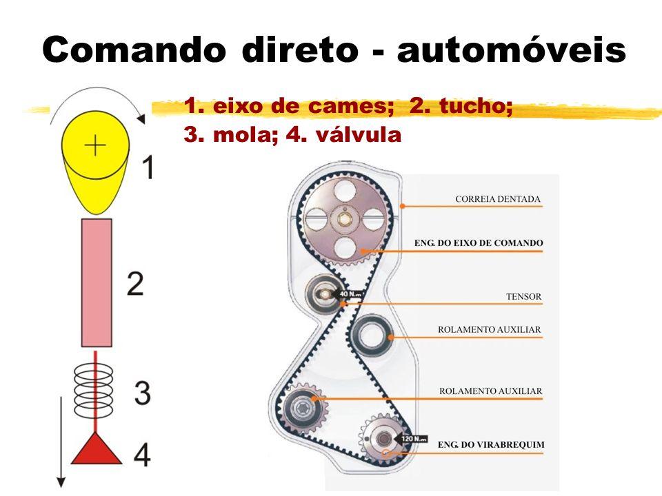 Comando direto - automóveis
