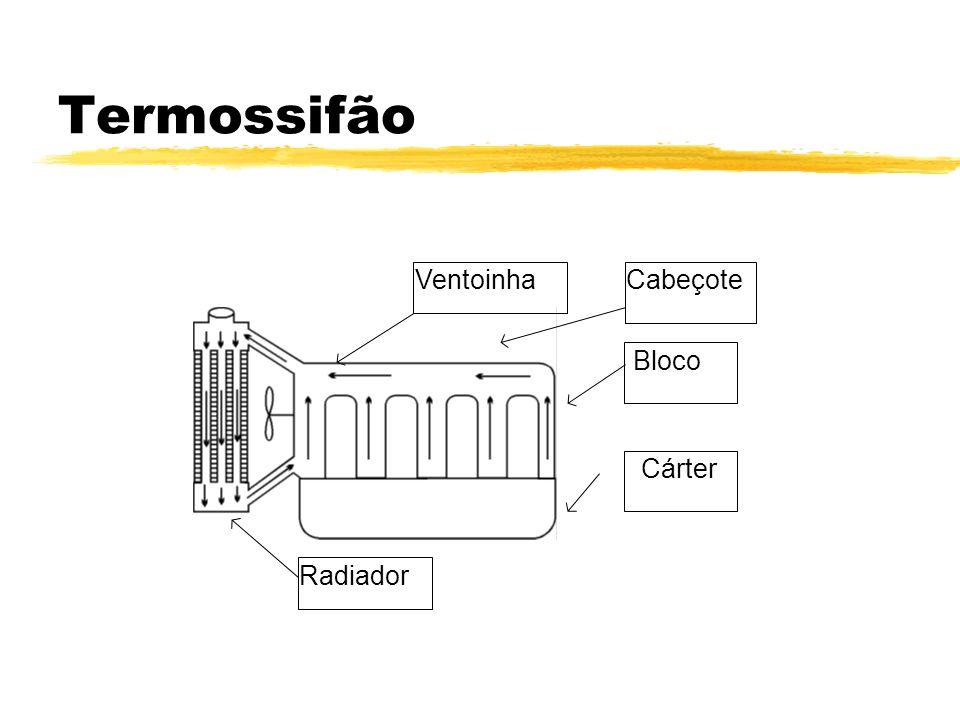 Termossifão Ventoinha Cabeçote Bloco Cárter Radiador