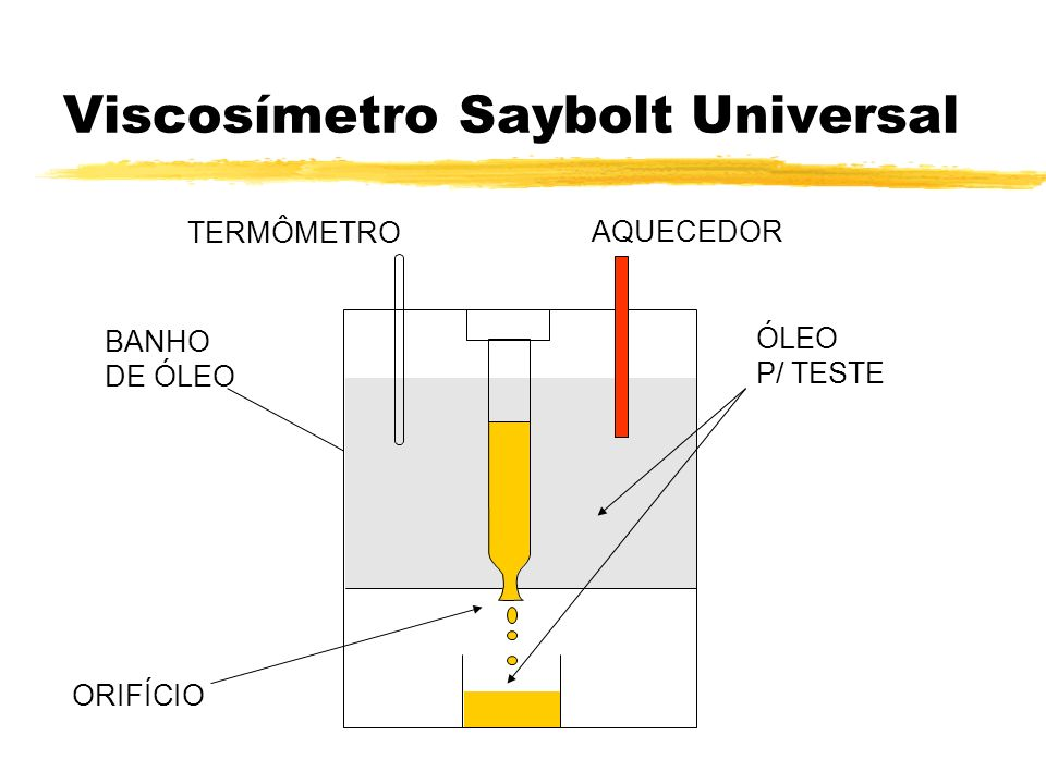 Viscosímetro Saybolt Universal