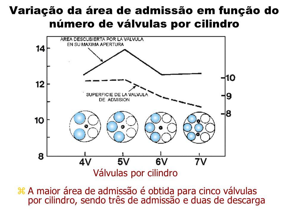 Variação da área de admissão em função do número de válvulas por cilindro