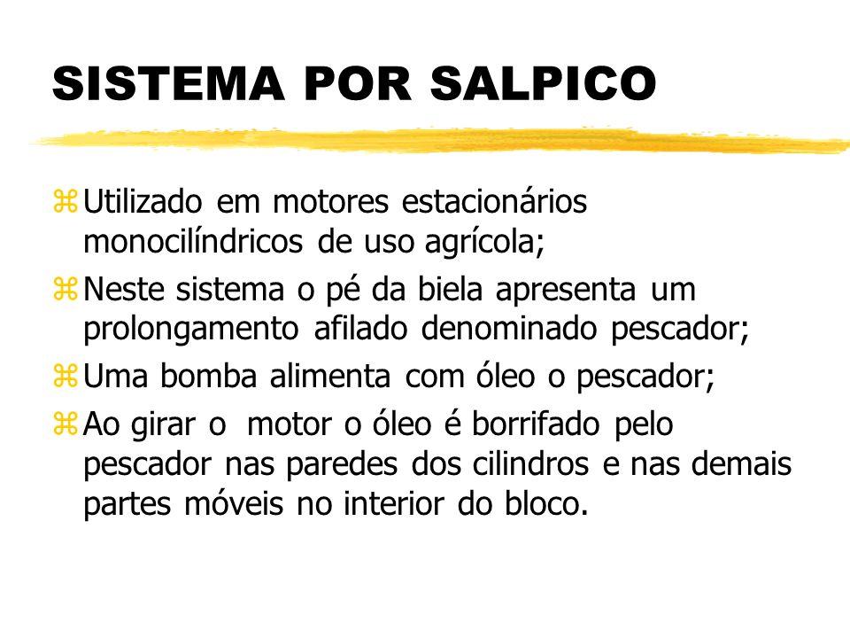 SISTEMA POR SALPICO Utilizado em motores estacionários monocilíndricos de uso agrícola;