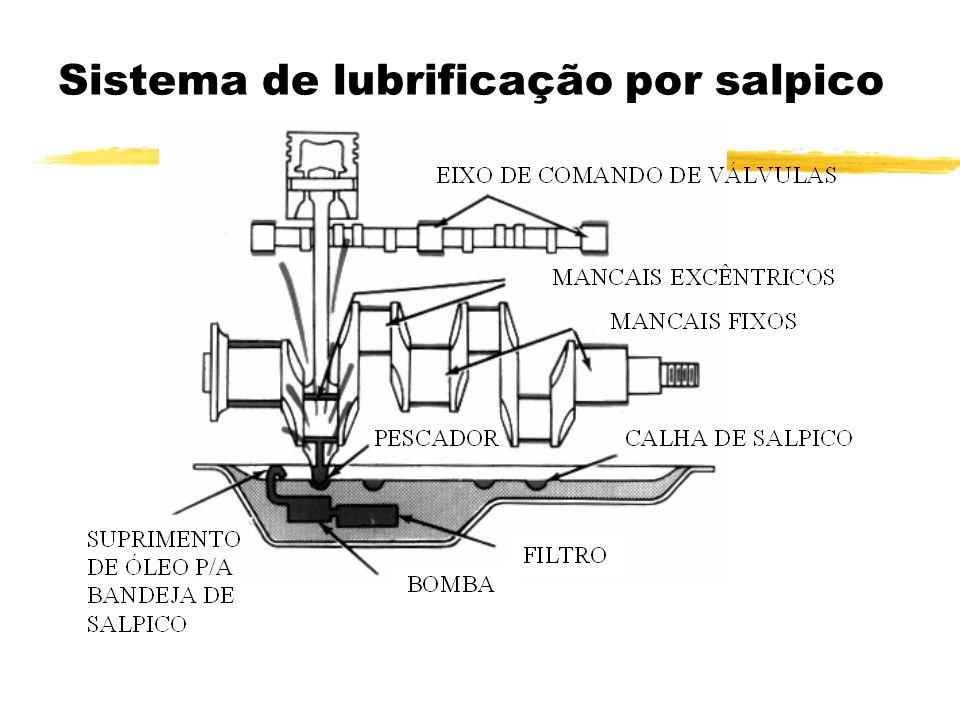 Sistema de lubrificação por salpico