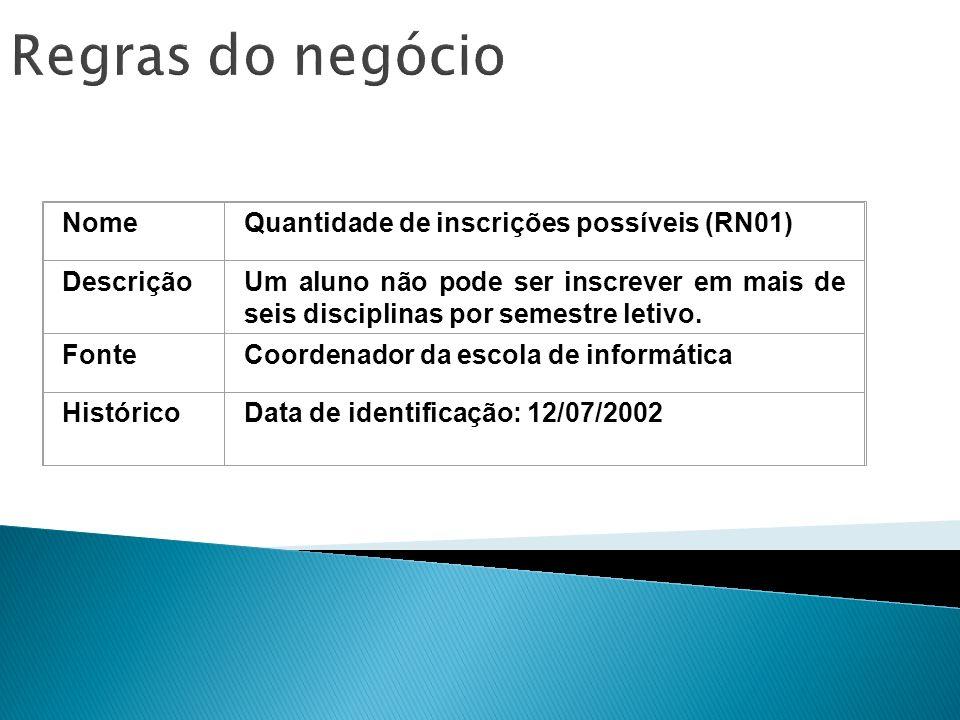 Regras do negócio Nome Quantidade de inscrições possíveis (RN01)