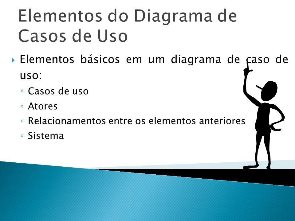 Elementos do Diagrama de Casos de Uso