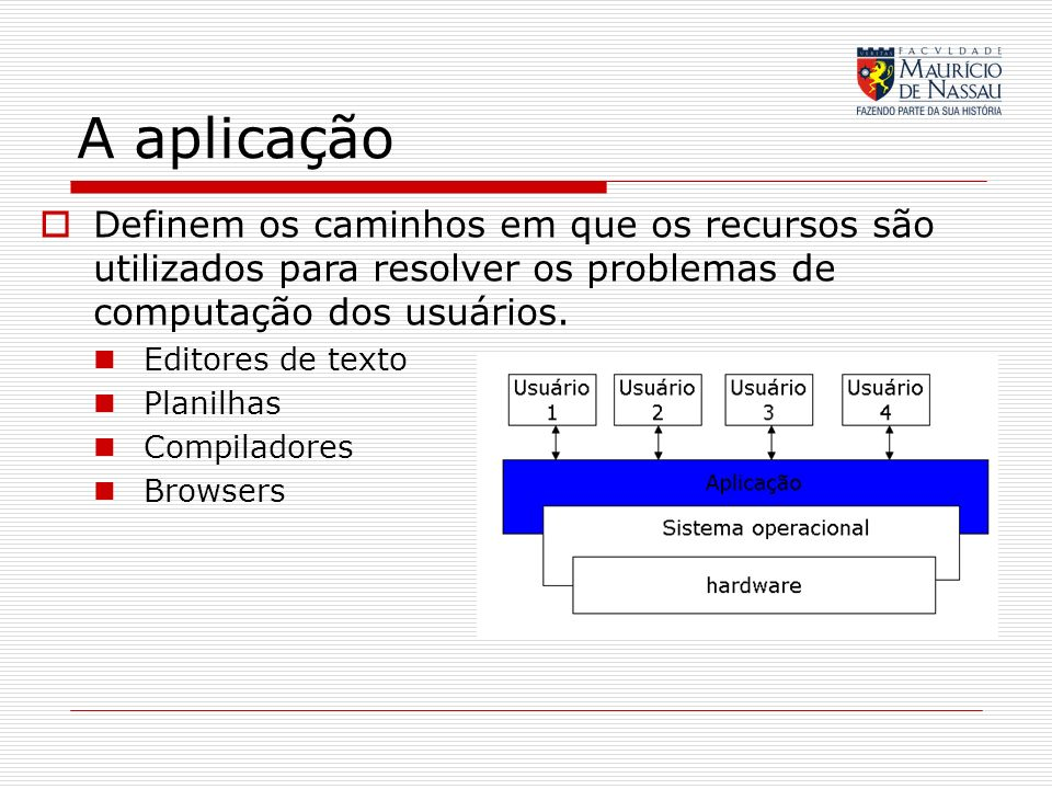 A aplicação Definem os caminhos em que os recursos são utilizados para resolver os problemas de computação dos usuários.