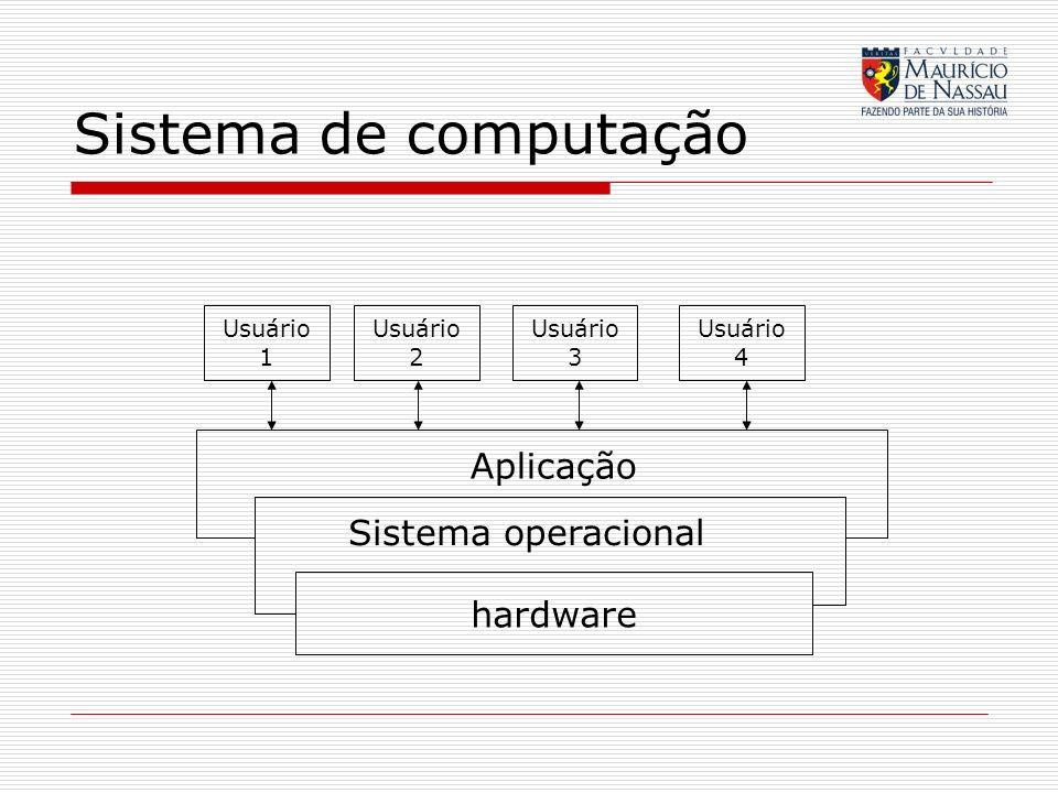 Sistema de computação Aplicação Sistema operacional hardware Usuário 1