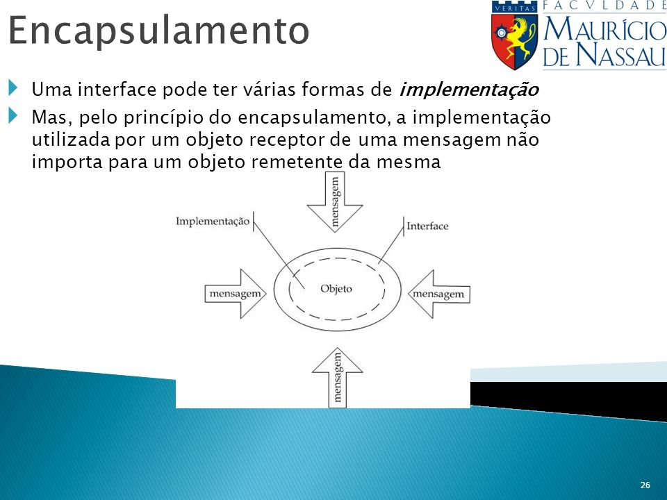 Encapsulamento Uma interface pode ter várias formas de implementação